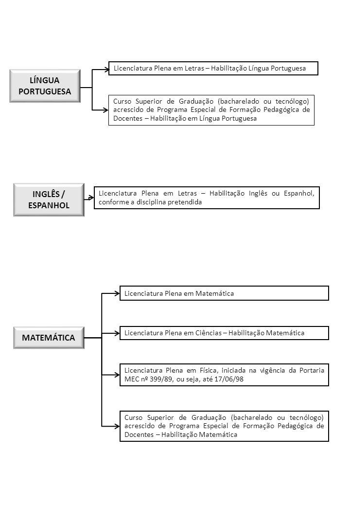 FÍSICA Licenciatura Plena em Física Licenciatura Plena em Ciências – Habilitação Física Licenciatura Plena em Matemática, iniciada na vigência da Portaria MEC nº 399/89, ou seja, até 17/06/98 Curso Superior de Graduação (bacharelado ou tecnólogo) acrescido de Programa Especial de Formação Pedagógica de Docentes – Habilitação Física QUÍMICA Licenciatura Plena em Química Licenciatura Plena em Ciências – Habilitação Química Licenciatura Plena em Física, iniciada na vigência da Portaria MEC nº 399/89, ou seja, até 17/06/98 Curso Superior de Graduação (bacharelado ou tecnólogo) acrescido de Programa Especial de Formação Pedagógica de Docentes – Habilitação em Química BIOLOGIA OU CIÊNCIAS Licenciatura Plena em Biologia ou em Ciências Biológicas Licenciatura Plena em Ciências – Habilitação Biologia Licenciatura Plena em História Natural Curso Superior de Graduação (bacharelado ou tecnólogo) acrescido de Programa Especial de Formação Pedagógica de Docentes – Habilitação em Biologia ARTE Licenciatura Plena em Educação Artística Licenciatura Plena em Desenho e Plástica, em Artes Plásticas, em Artes Cênicas em Música ou em Instrumentos Musicais Curso Superior de Graduação (bacharelado) acrescido de Programa Especial de Formação Pedagógica de Docentes – Habilitação em uma das linguagens artísticas (arte, desenho, música, artes cênicas ou plásticas) Licenciatura Plena em Química, iniciada na vigência da Portaria MEC nº 399/89, ou seja, até 17/06/98