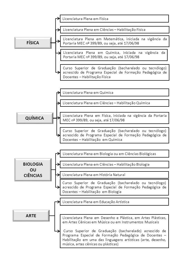 FÍSICA Licenciatura Plena em Física Licenciatura Plena em Ciências – Habilitação Física Licenciatura Plena em Matemática, iniciada na vigência da Port
