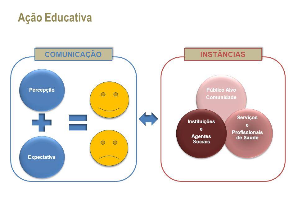 Ação Educativa Percepção Expectativa COMUNICAÇÃO INSTÂNCIAS Público Alvo Comunidade Público Alvo Comunidade Serviços e Profissionais de Saúde Serviços