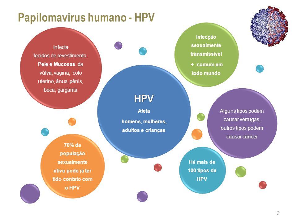 99,7% dos cânceres do colo uterino são causados pelo HPV canal vaginal útero Papilomavirus humano - HPV colo uterino colo uterino?