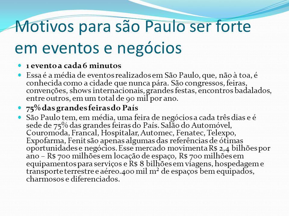 Motivos para são Paulo ser forte em eventos e negócios 1 evento a cada 6 minutos Essa é a média de eventos realizados em São Paulo, que, não à toa, é conhecida como a cidade que nunca pára.