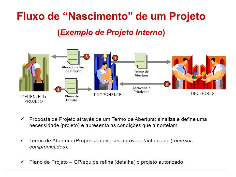 Fluxo de Nascimento de um Projeto (Exemplo de Projeto Interno) PROPONENTE DECISORES GERENTE do PROJETO Termo de Abertura 1 Aprovado e Priorizado 2 Alo