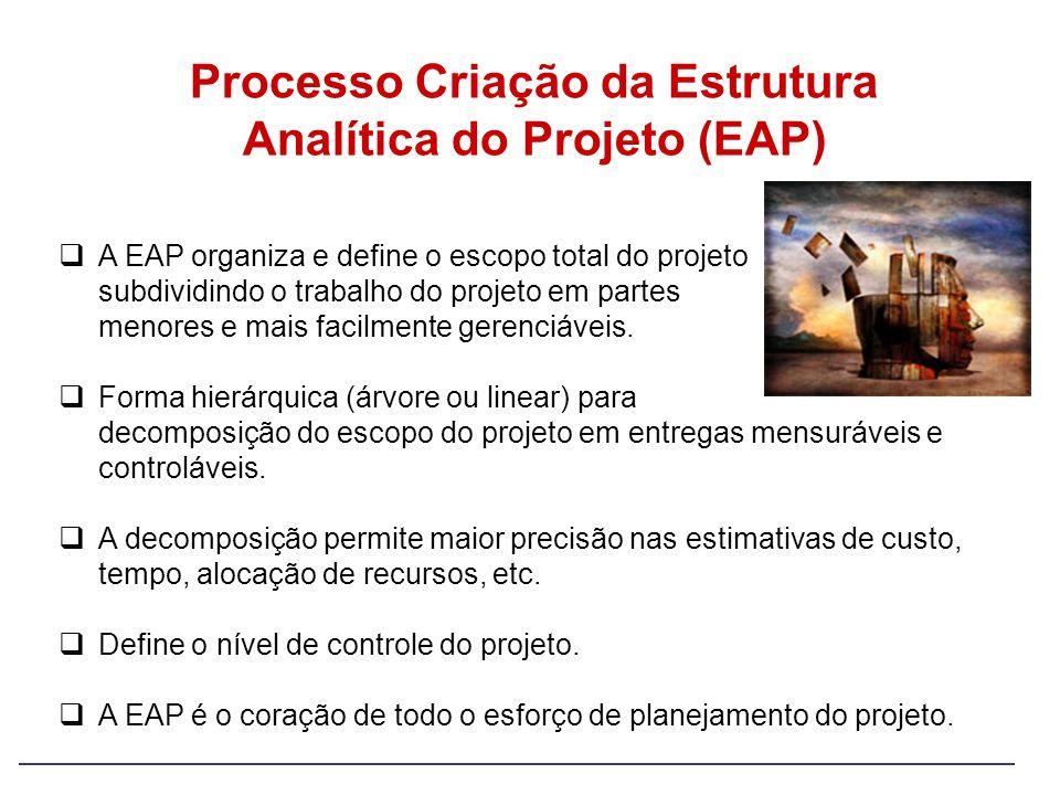 A EAP organiza e define o escopo total do projeto subdividindo o trabalho do projeto em partes menores e mais facilmente gerenciáveis. Forma hierárqui