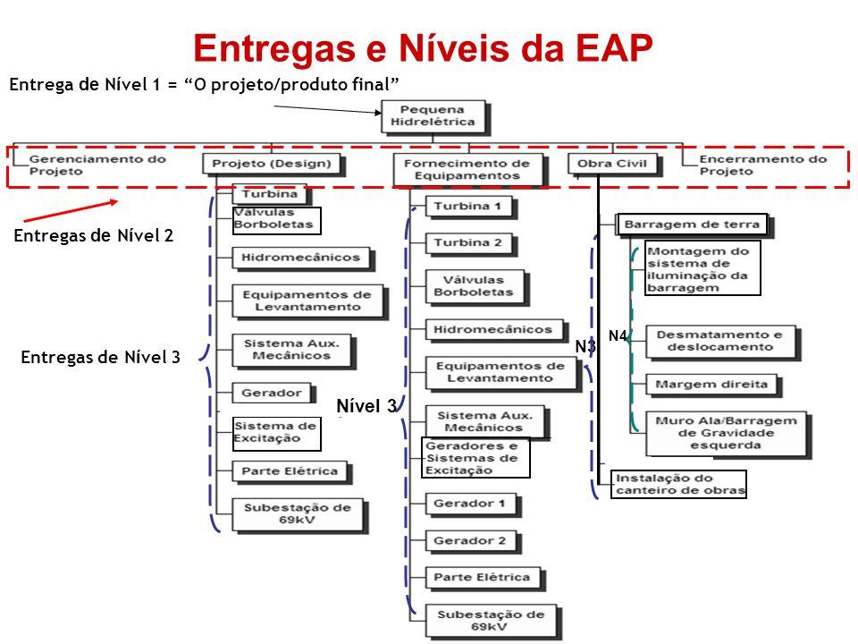 Entregas e Níveis da EAP Entregas de N í vel 2 Entregas de N í vel 3 N3 N2 N4 Nível 3 Entrega de N í vel 1 = O projeto/produto final
