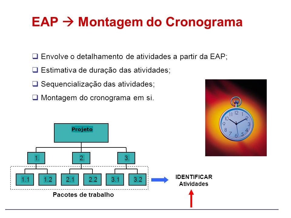 EAP Montagem do Cronograma Envolve o detalhamento de atividades a partir da EAP; Estimativa de duração das atividades; Sequencialização das atividades