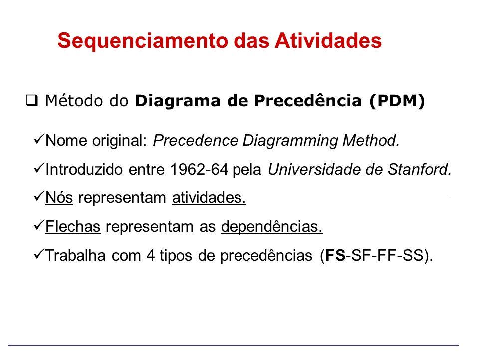 Método do Diagrama de Precedência (PDM) Nome original: Precedence Diagramming Method. Introduzido entre 1962-64 pela Universidade de Stanford. Nós rep