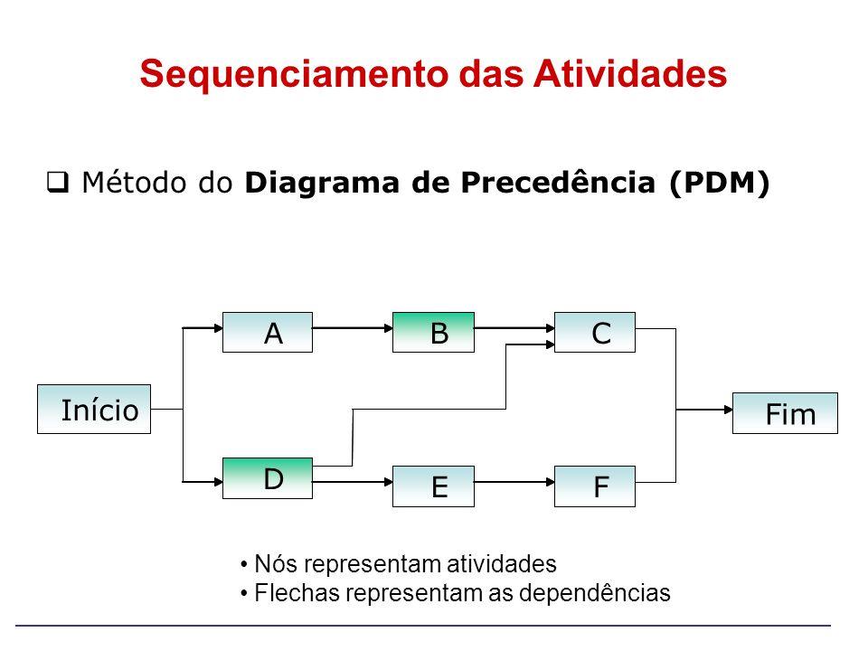 Início A B B E C F Fim Início A D B E C F Fim Sequenciamento das Atividades Nós representam atividades Flechas representam as dependências Método do D