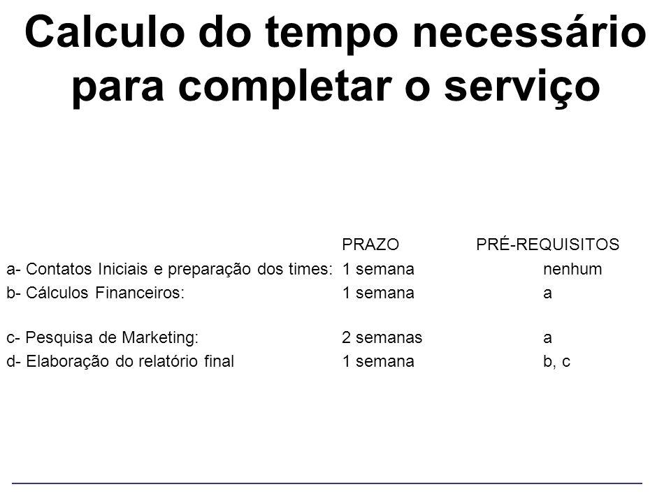 Calculo do tempo necessário para completar o serviço PRAZOPRÉ-REQUISITOS a- Contatos Iniciais e preparação dos times:1 semananenhum b- Cálculos Financ
