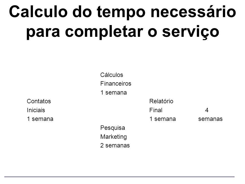 Calculo do tempo necessário para completar o serviço Cálculos Financeiros 1 semana ContatosRelatório IniciaisFinal 4 1 semana1 semana semanas Pesquisa