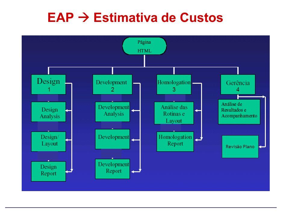 EAP Estimativa de Custos Revisão Plano 1234
