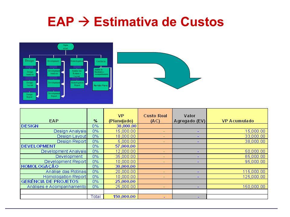 EAP Estimativa de Custos Revisão Plano