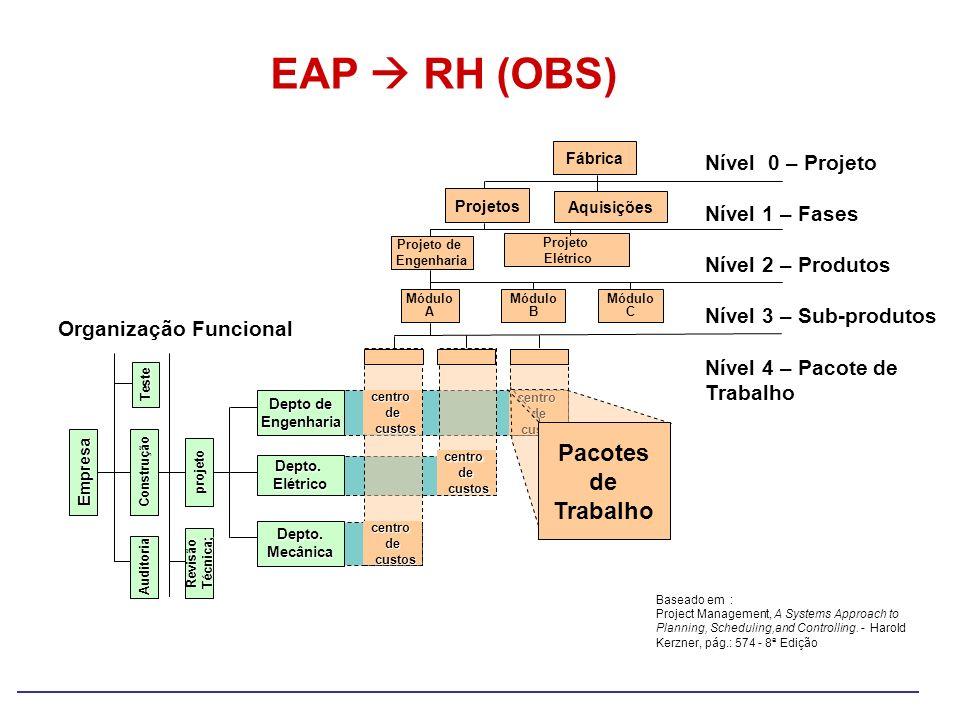 EAP RH (OBS) Nível 0 – Projeto Nível 1 – Fases Nível 2 – Produtos Nível 3 – Sub-produtos Nível 4 – Pacote de Trabalho Organização Funcional Empresa Au