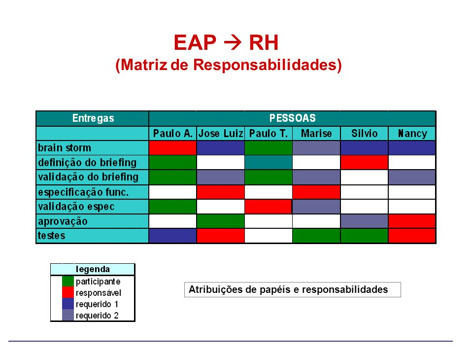 EAP RH (Matriz de Responsabilidades) Atribuições de papéis e responsabilidades