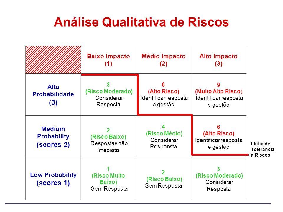 Possíveis Respostas: Evitar, Mitigar, Aceitar, Transferir Baixo Impacto (1) Médio Impacto (2) Alto Impacto (3) Alta Probabilidade (3) 3 (Risco Moderad