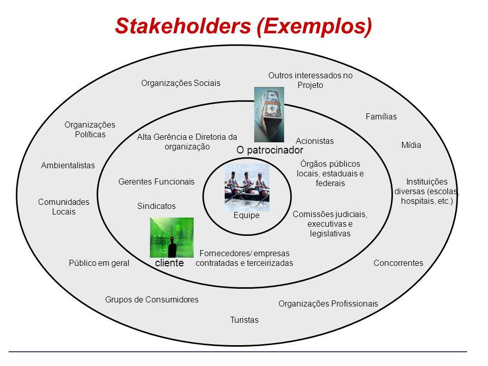 Stakeholders (Exemplos) Comunidades Locais Concorrentes Organizações Políticas Organizações Sociais Ambientalistas Público em geral Grupos de Consumid