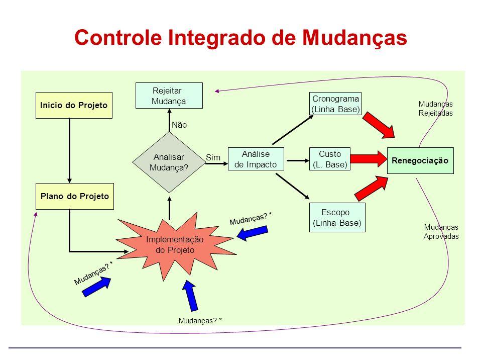 Controle Integrado de Mudanças Inicio do Projeto Plano do Projeto Implementação do Projeto Mudanças? * Analisar Mudança? Análise de Impacto Escopo (Li