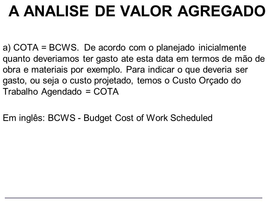 A ANALISE DE VALOR AGREGADO a) COTA = BCWS. De acordo com o planejado inicialmente quanto deveriamos ter gasto ate esta data em termos de mão de obra