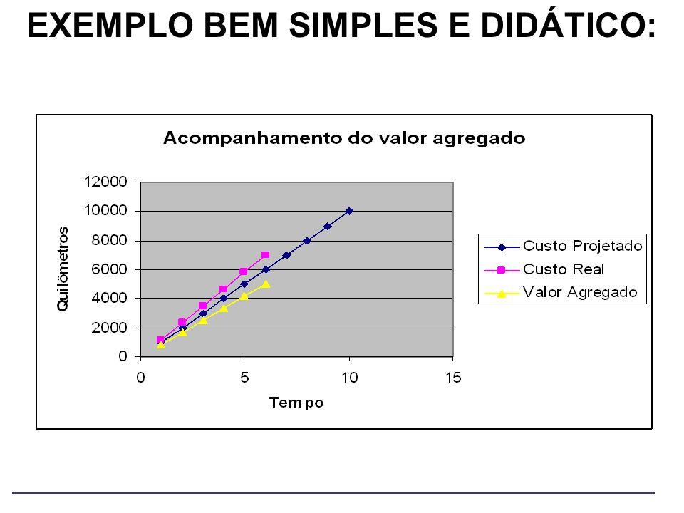 EXEMPLO BEM SIMPLES E DIDÁTICO: