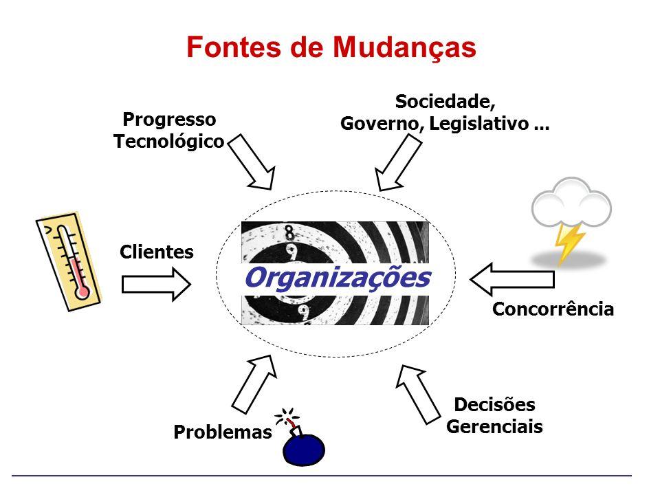 Organizações Concorrência Clientes Progresso Tecnológico Sociedade, Governo, Legislativo... Fontes de Mudanças Problemas Decisões Gerenciais