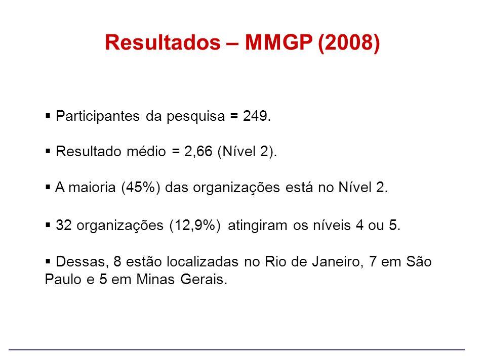 Participantes da pesquisa = 249. Resultado médio = 2,66 (Nível 2). A maioria (45%) das organizações está no Nível 2. 32 organizações (12,9%) atingiram