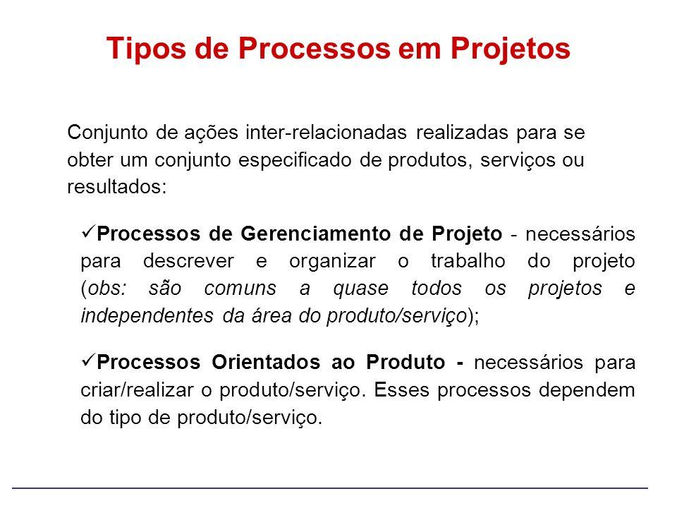 Tipos de Processos em Projetos Conjunto de ações inter-relacionadas realizadas para se obter um conjunto especificado de produtos, serviços ou resulta