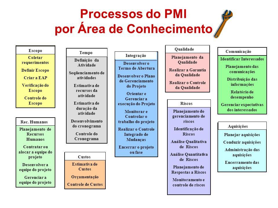 Processos do PMI por Área de Conhecimento Desenvolver o Termo de Abertura Desenvolver o Plano de Gerenciamento do Projeto Orientar e Gerenciar a execu