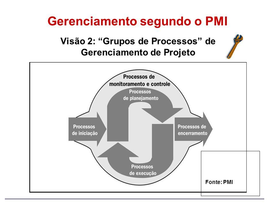(PMBok, Figura 3-2) Visão 2: Grupos de Processos de Gerenciamento de Projeto Gerenciamento segundo o PMI Fonte: PMI