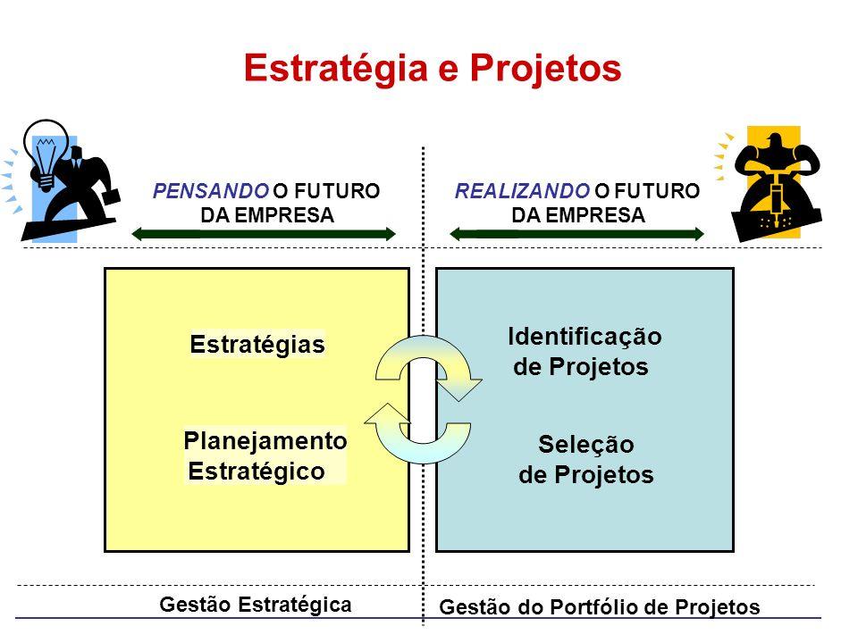 Gestão Estratégica Estratégia e Projetos Gestão do Portfólio de Projetos Planejamento Estratégico Estratégias Identificação de Projetos Seleção de Pro