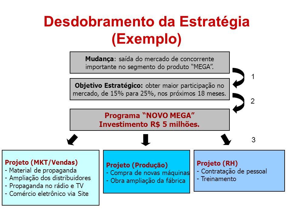 Desdobramento da Estratégia (Exemplo) Objetivo Estratégico: obter maior participação no mercado, de 15% para 25%, nos próximos 18 meses. Projeto (MKT/
