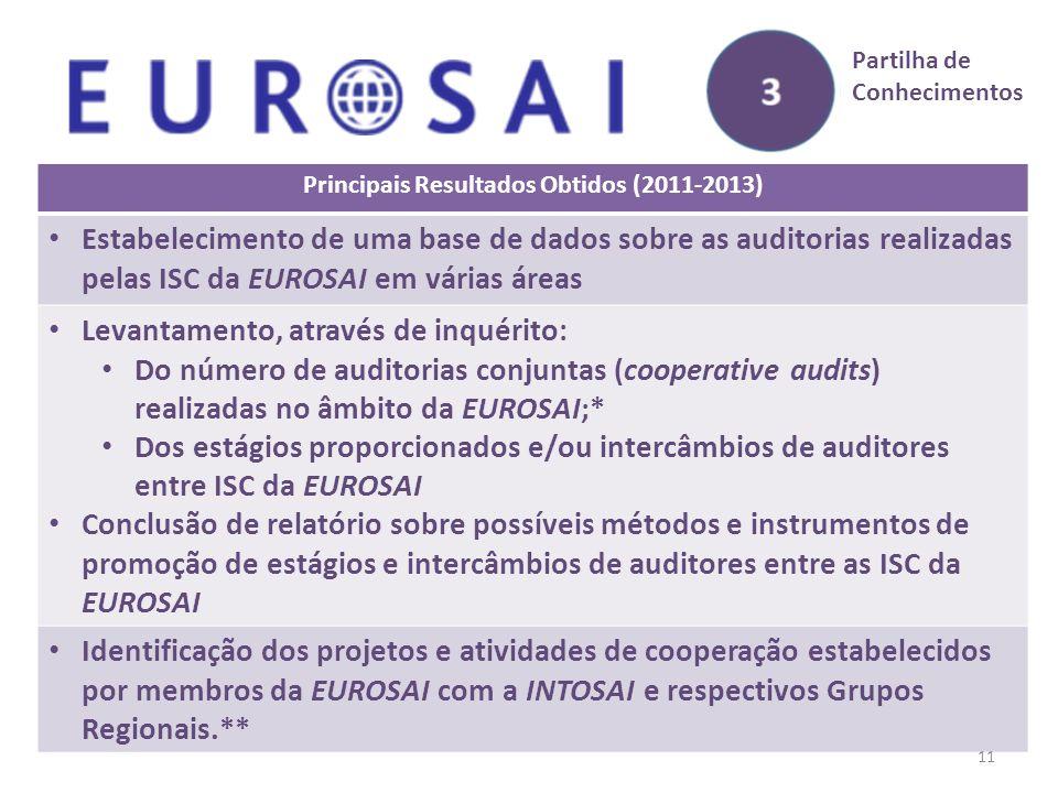 Principais Resultados Obtidos (2011-2013) Estabelecimento de uma base de dados sobre as auditorias realizadas pelas ISC da EUROSAI em várias áreas Levantamento, através de inquérito: Do número de auditorias conjuntas (cooperative audits) realizadas no âmbito da EUROSAI;* Dos estágios proporcionados e/ou intercâmbios de auditores entre ISC da EUROSAI Conclusão de relatório sobre possíveis métodos e instrumentos de promoção de estágios e intercâmbios de auditores entre as ISC da EUROSAI Identificação dos projetos e atividades de cooperação estabelecidos por membros da EUROSAI com a INTOSAI e respectivos Grupos Regionais.** 11 Partilha de Conhecimentos
