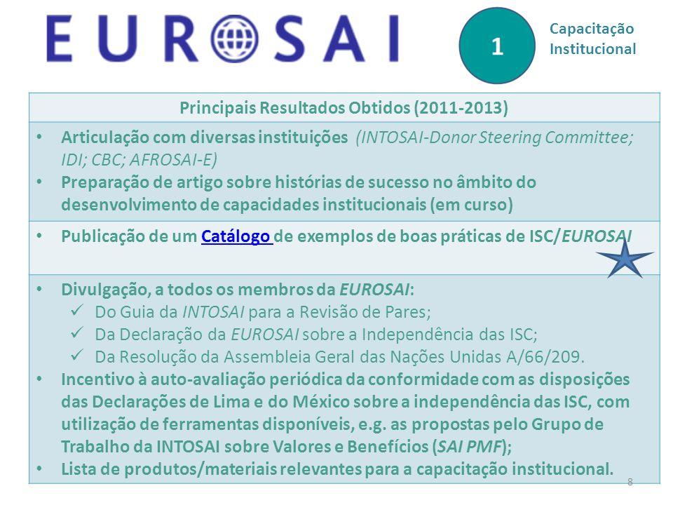Principais Resultados Obtidos (2011-2013) Articulação com diversas instituições (INTOSAI-Donor Steering Committee; IDI; CBC; AFROSAI-E) Preparação de artigo sobre histórias de sucesso no âmbito do desenvolvimento de capacidades institucionais (em curso) Publicação de um Catálogo de exemplos de boas práticas de ISC/EUROSAICatálogo Divulgação, a todos os membros da EUROSAI: Do Guia da INTOSAI para a Revisão de Pares; Da Declaração da EUROSAI sobre a Independência das ISC; Da Resolução da Assembleia Geral das Nações Unidas A/66/209.