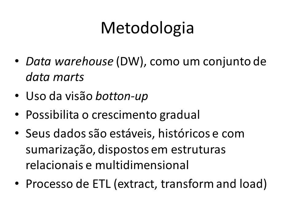 Metodologia Data warehouse (DW), como um conjunto de data marts Uso da visão botton-up Possibilita o crescimento gradual Seus dados são estáveis, históricos e com sumarização, dispostos em estruturas relacionais e multidimensional Processo de ETL (extract, transform and load)