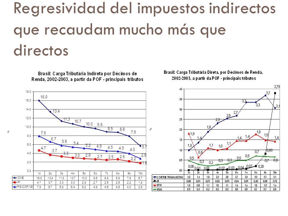 Regresividad del impuestos indirectos que recaudam mucho más que directos