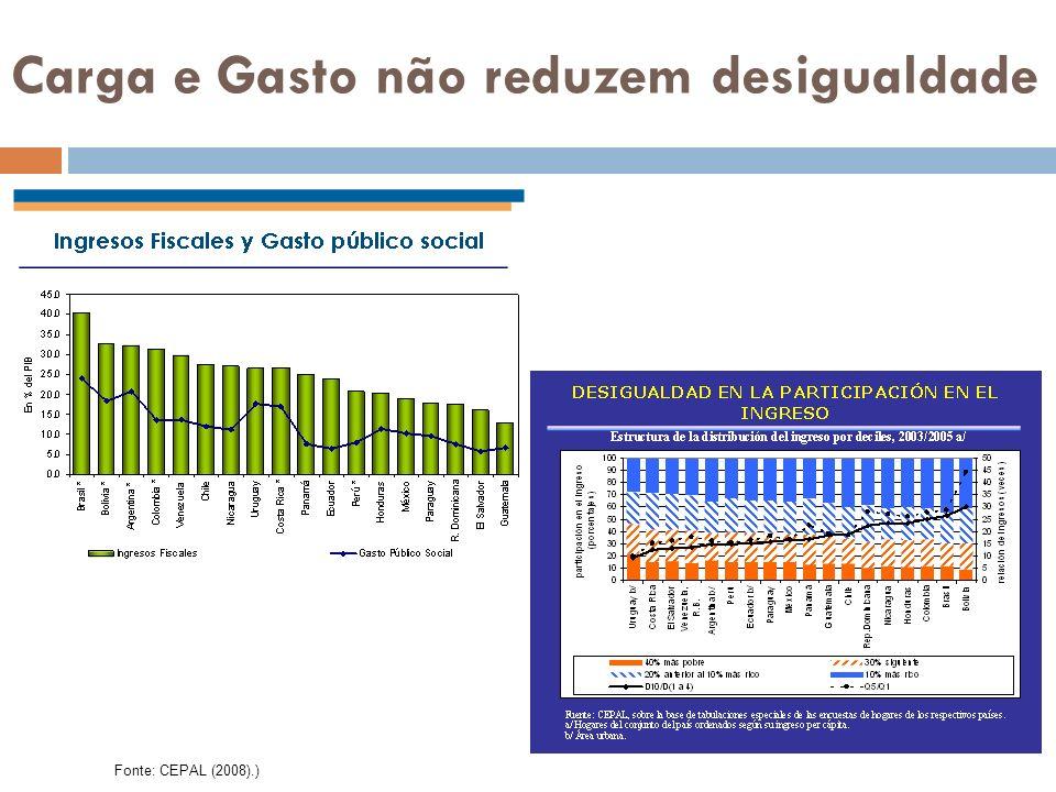 Carga e Gasto não reduzem desigualdade Fonte: CEPAL (2008).)
