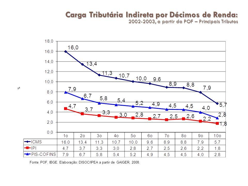 Carga Tributária Indireta por Décimos de Renda: 2002-2003, a partir da POF – Principais Tributos Fonte: POF, IBGE.