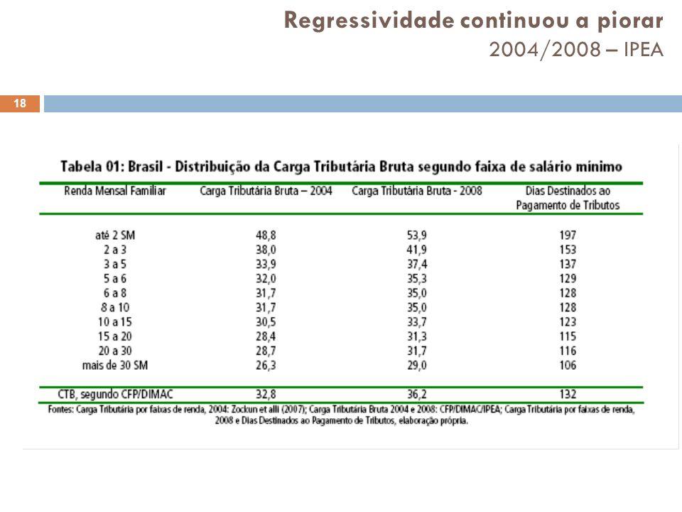 Regressividade continuou a piorar 2004/2008 – IPEA 18