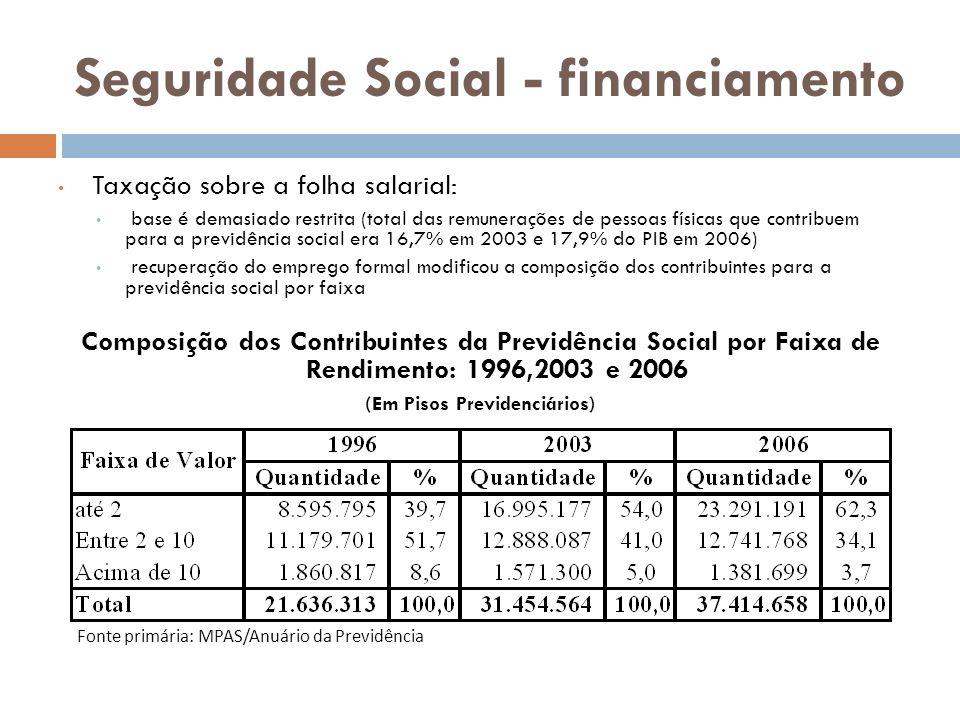 Seguridade Social - financiamento Taxação sobre a folha salarial: base é demasiado restrita (total das remunerações de pessoas físicas que contribuem para a previdência social era 16,7% em 2003 e 17,9% do PIB em 2006) recuperação do emprego formal modificou a composição dos contribuintes para a previdência social por faixa Composição dos Contribuintes da Previdência Social por Faixa de Rendimento: 1996,2003 e 2006 (Em Pisos Previdenciários) Fonte primária: MPAS/Anuário da Previdência