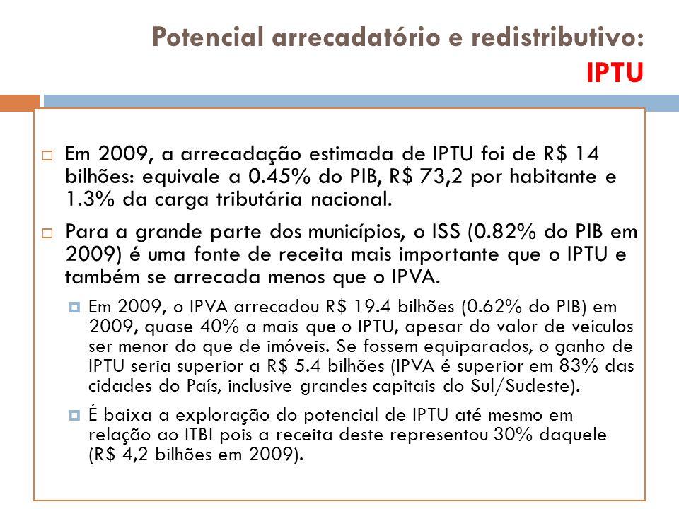 Em 2009, a arrecadação estimada de IPTU foi de R$ 14 bilhões: equivale a 0.45% do PIB, R$ 73,2 por habitante e 1.3% da carga tributária nacional.