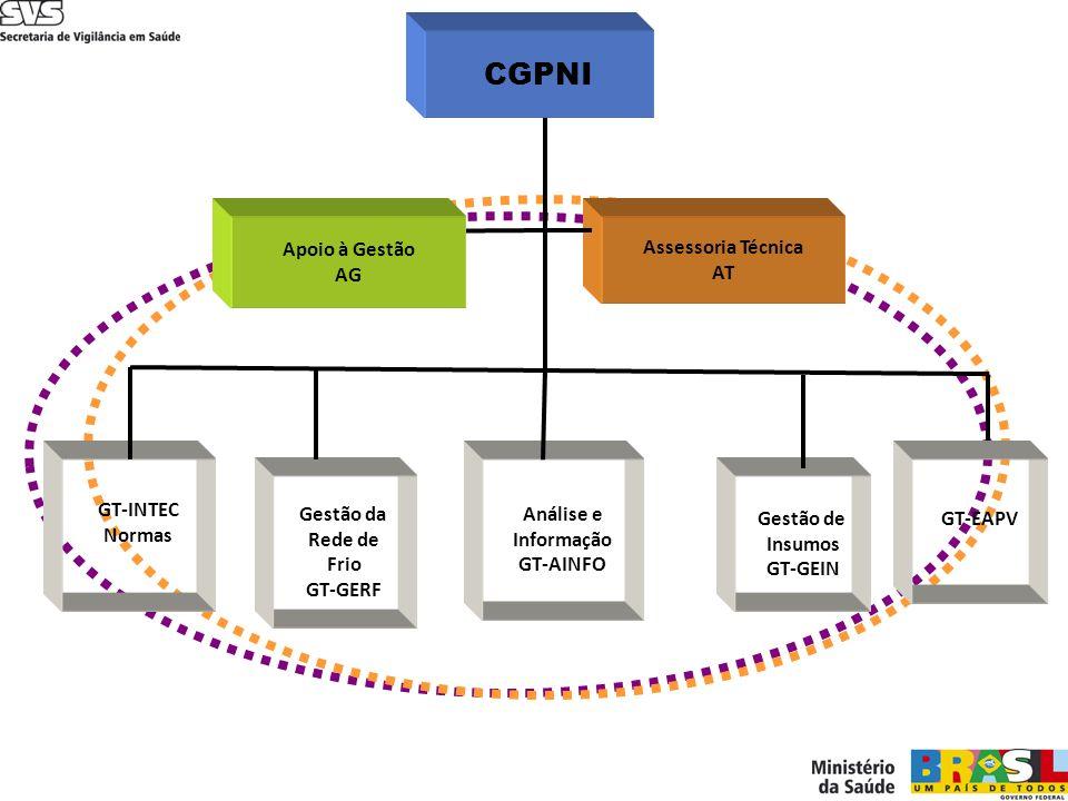 Assessoria Técnica AT Apoio à Gestão AG Gestão da Rede de Frio GT-GERF Gestão de Insumos GT-GEIN GT-INTEC Normas Análise e Informação GT-AINFO CGPNI G