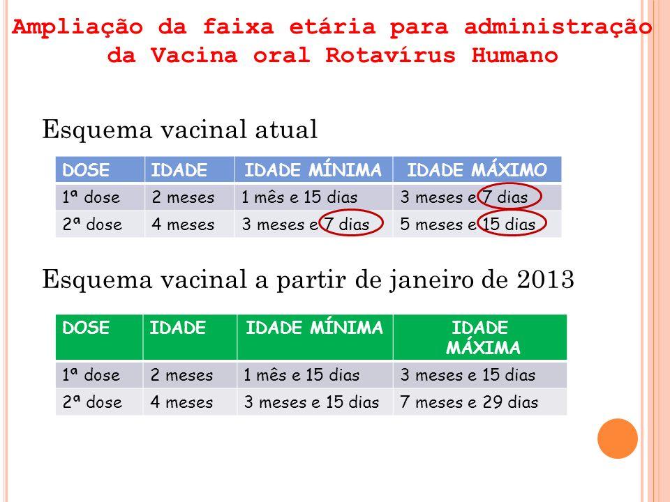 Ampliação da faixa etária para administração da Vacina oral Rotavírus Humano Esquema vacinal atual Esquema vacinal a partir de janeiro de 2013 DOSEIDA