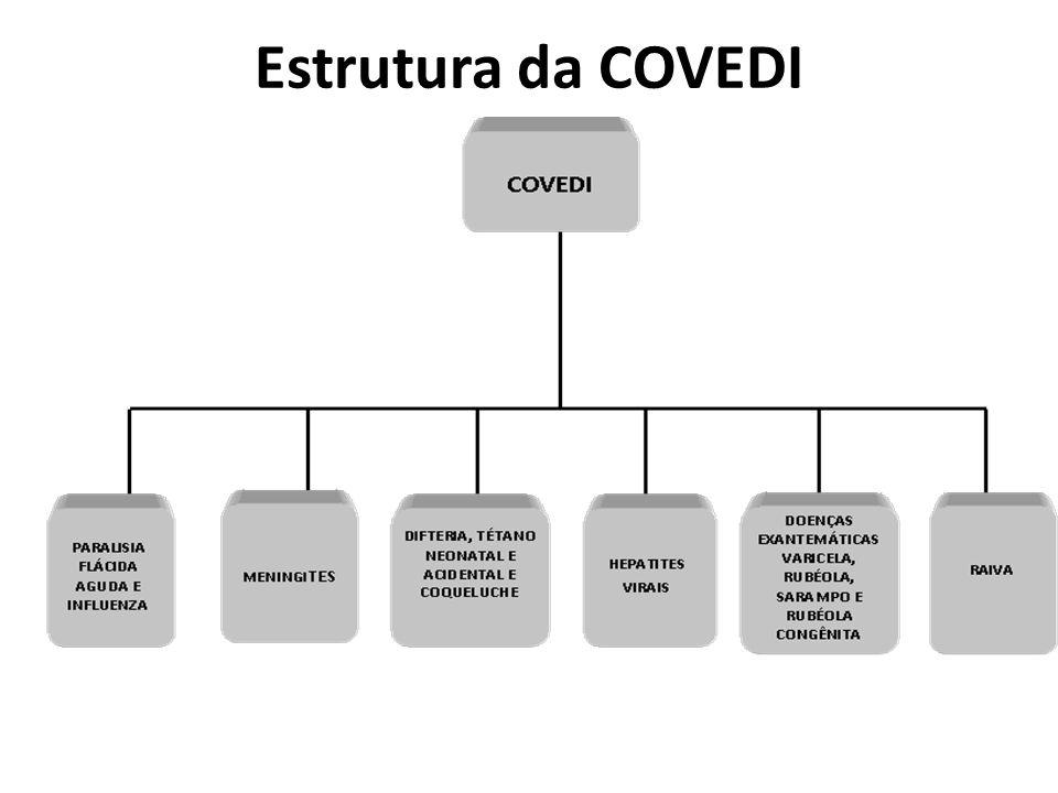 Estrutura da COVEDI