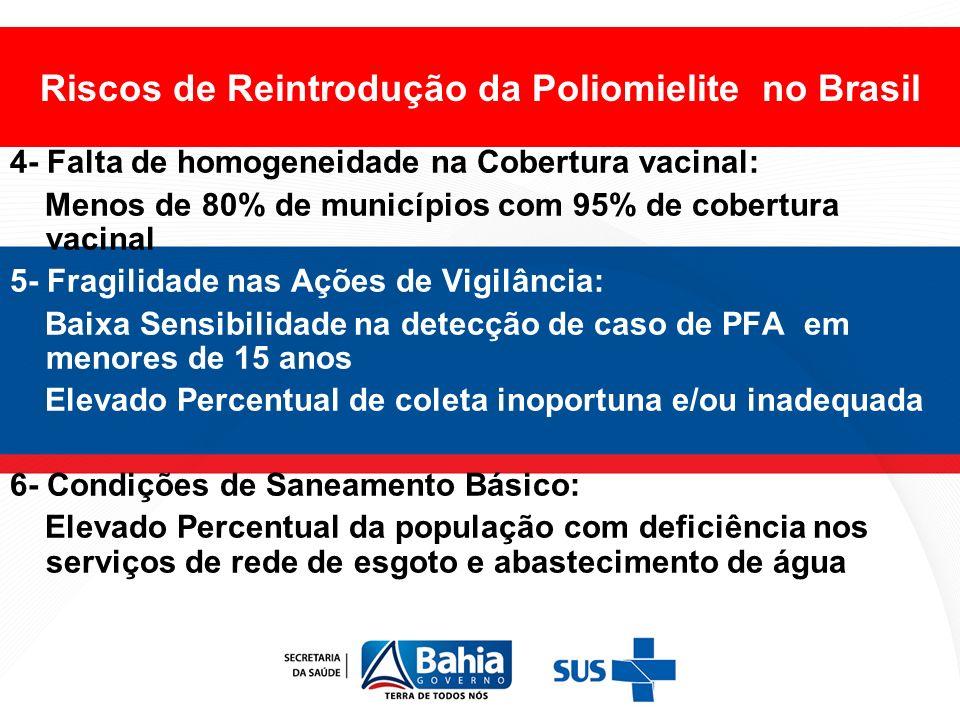 Riscos de Reintrodução da Poliomielite no Brasil 4- Falta de homogeneidade na Cobertura vacinal: Menos de 80% de municípios com 95% de cobertura vacin