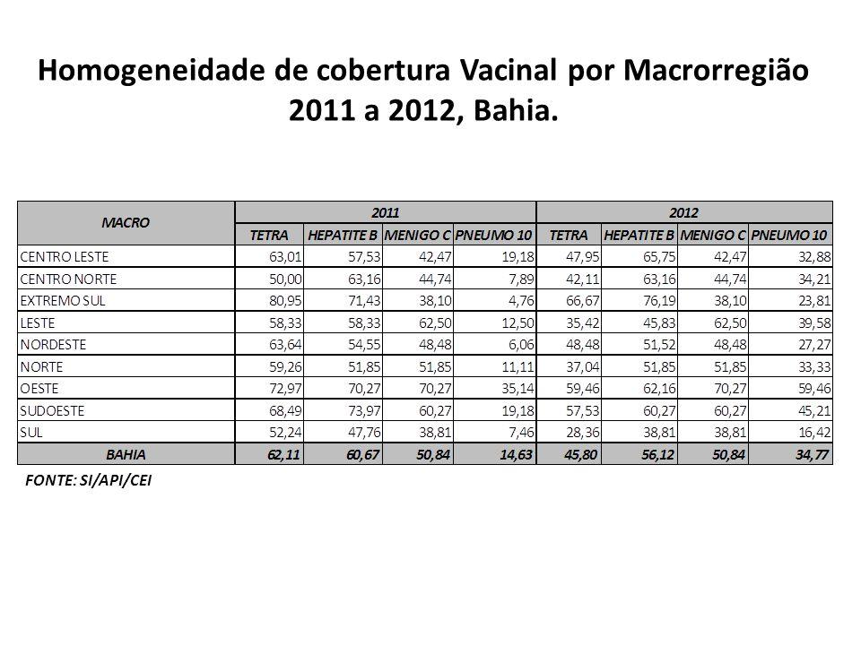 Homogeneidade de cobertura Vacinal por Macrorregião 2011 a 2012, Bahia. FONTE: SI/API/CEI