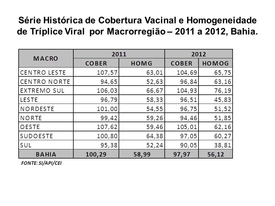 Série Histórica de Cobertura Vacinal e Homogeneidade de Tríplice Viral por Macrorregião – 2011 a 2012, Bahia. FONTE: SI/API/CEI