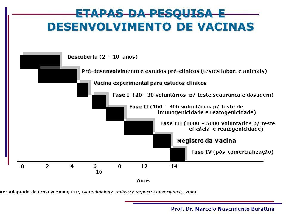Prof. Dr. Marcelo Nascimento Burattini ETAPAS DA PESQUISA E DESENVOLVIMENTO DE VACINAS Descoberta Descoberta (2 - 10 anos) Pré-desenvolvimento e estud