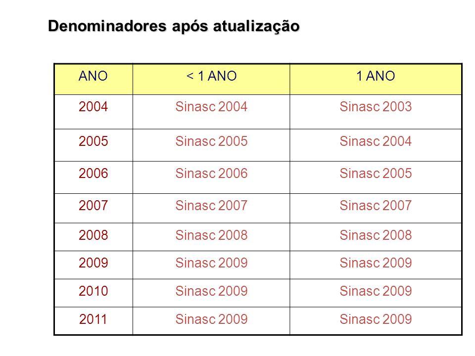 ANO< 1 ANO1 ANO 2004Sinasc 2004Sinasc 2003 2005Sinasc 2005Sinasc 2004 2006Sinasc 2006Sinasc 2005 2007Sinasc 2007 2008Sinasc 2008 2009Sinasc 2009 2010S