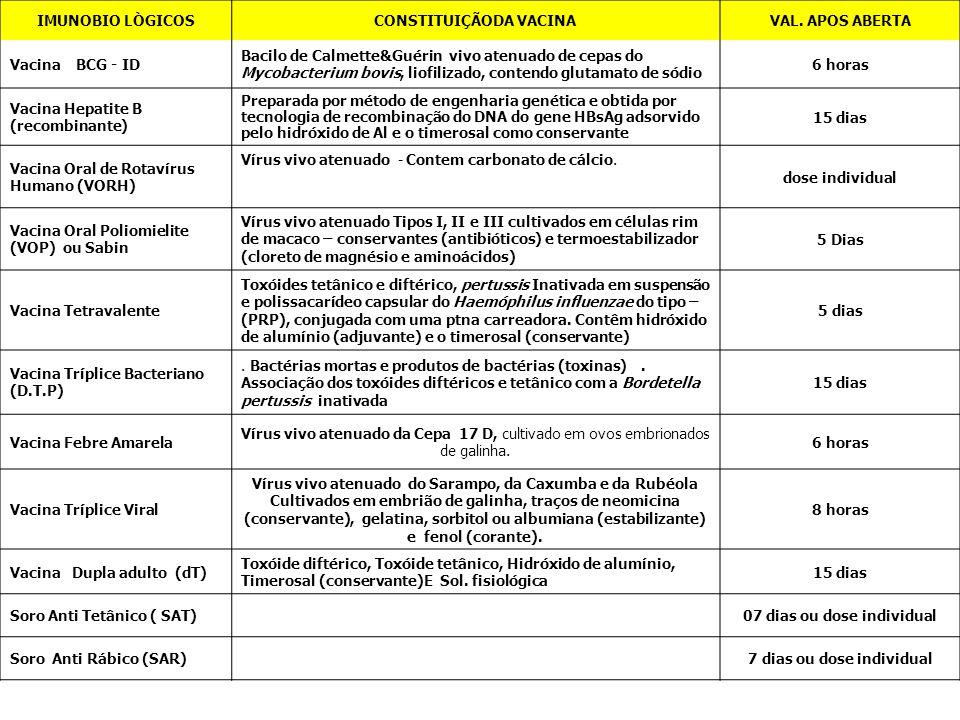 IMUNOBIO LÒGICOSCONSTITUIÇÃODA VACINAVAL. APOS ABERTA Vacina BCG - ID Bacilo de Calmette&Guérin vivo atenuado de cepas do Mycobacterium bovis, liofili