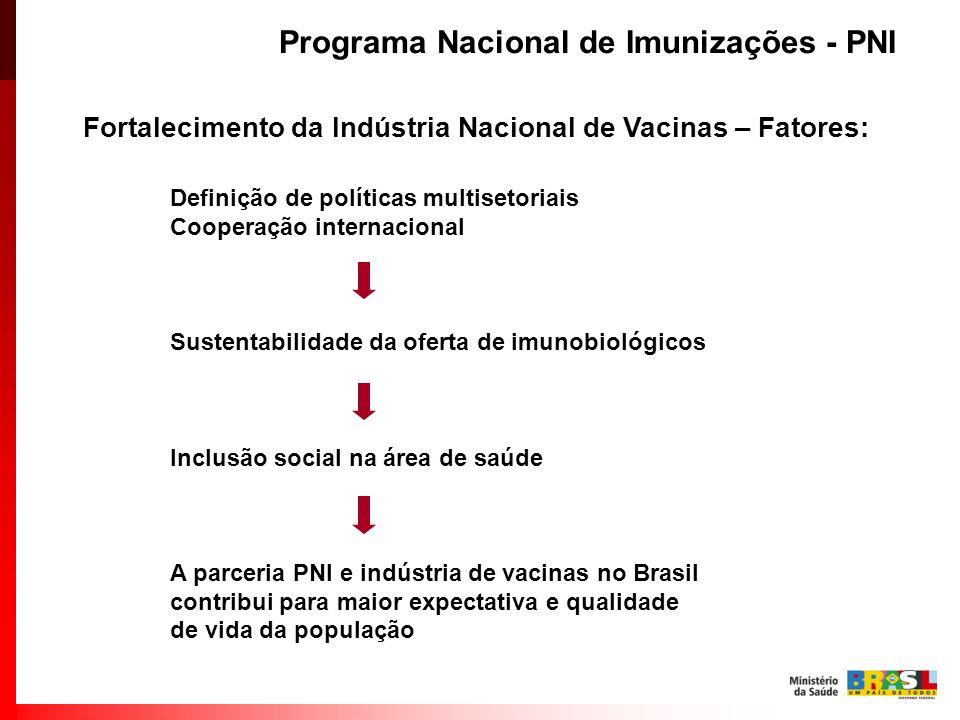 Programa Nacional de Imunizações - PNI Fortalecimento da Indústria Nacional de Vacinas – Fatores: Definição de políticas multisetoriais Cooperação int