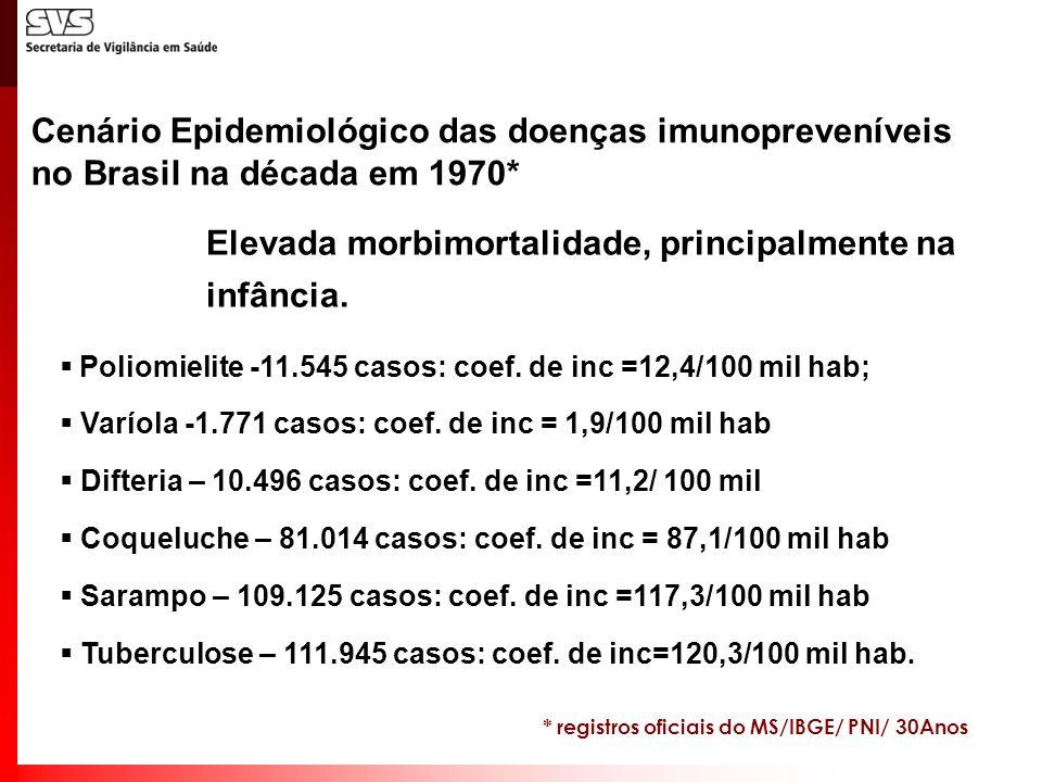Poliomielite -11.545 casos: coef. de inc =12,4/100 mil hab; Varíola -1.771 casos: coef. de inc = 1,9/100 mil hab Difteria – 10.496 casos: coef. de inc