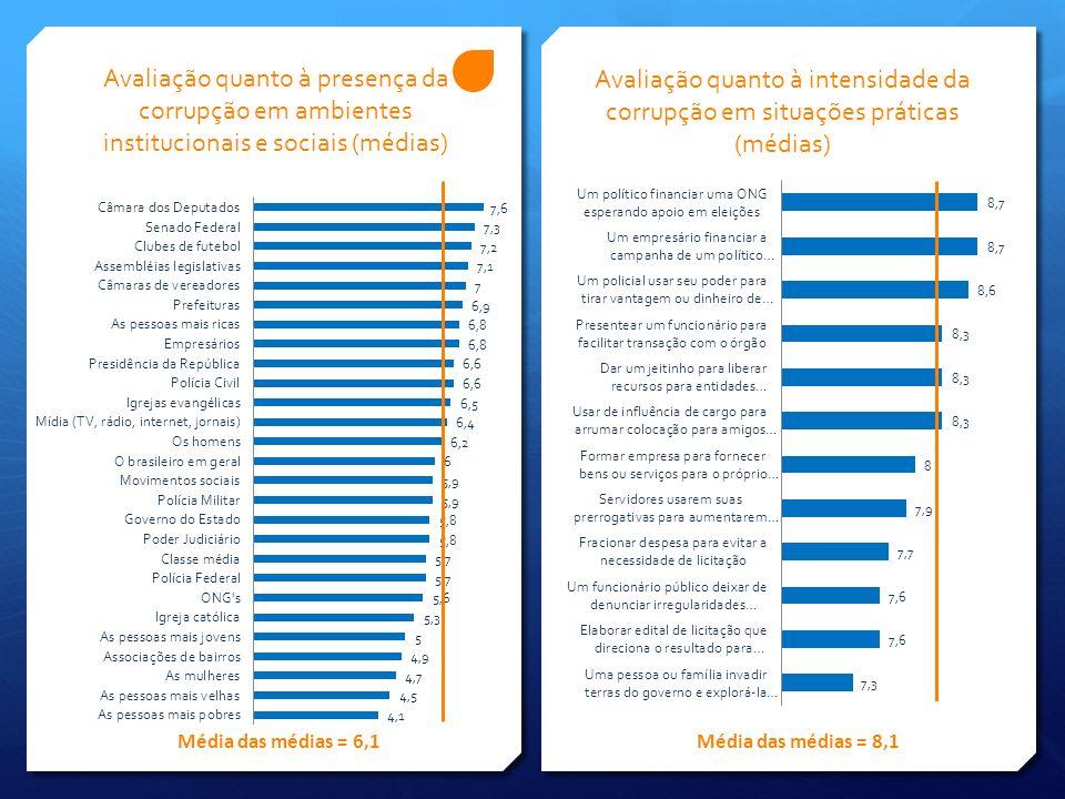 Avaliação quanto à intensidade da corrupção em situações práticas (médias) Avaliação quanto à presença da corrupção em ambientes institucionais e sociais (médias) Média das médias = 6,1Média das médias = 8,1